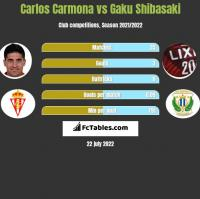 Carlos Carmona vs Gaku Shibasaki h2h player stats