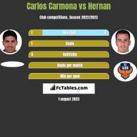 Carlos Carmona vs Hernan Santana h2h player stats