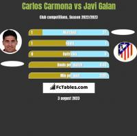 Carlos Carmona vs Javi Galan h2h player stats