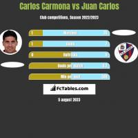 Carlos Carmona vs Juan Carlos h2h player stats