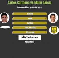 Carlos Carmona vs Manu Garcia h2h player stats