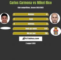 Carlos Carmona vs Mikel Rico h2h player stats