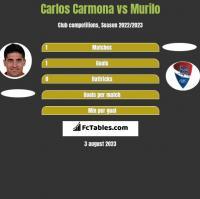 Carlos Carmona vs Murilo h2h player stats