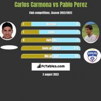 Carlos Carmona vs Pablo Perez h2h player stats