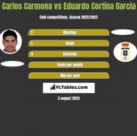 Carlos Carmona vs Eduardo Cortina Garcia h2h player stats