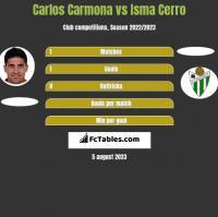 Carlos Carmona vs Isma Cerro h2h player stats
