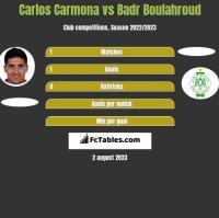 Carlos Carmona vs Badr Boulahroud h2h player stats