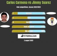 Carlos Carmona vs Jimmy Suarez h2h player stats