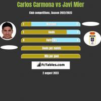 Carlos Carmona vs Javi Mier h2h player stats