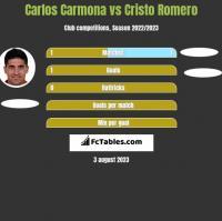 Carlos Carmona vs Cristo Romero h2h player stats