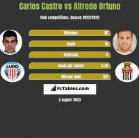 Carlos Castro vs Alfredo Ortuno h2h player stats