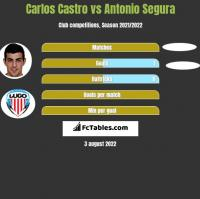 Carlos Castro vs Antonio Segura h2h player stats