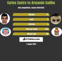 Carlos Castro vs Armando Sadiku h2h player stats