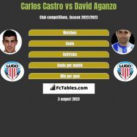 Carlos Castro vs David Aganzo h2h player stats