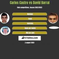 Carlos Castro vs David Barral h2h player stats