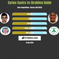Carlos Castro vs Ibrahima Balde h2h player stats