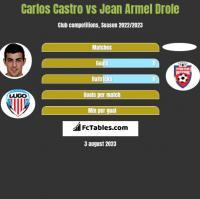 Carlos Castro vs Jean Armel Drole h2h player stats