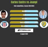 Carlos Castro vs Juanpi h2h player stats