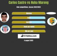 Carlos Castro vs Nuha Marong h2h player stats