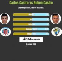 Carlos Castro vs Ruben Castro h2h player stats