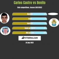 Carlos Castro vs Benito h2h player stats