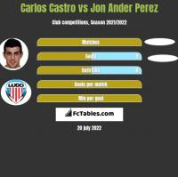 Carlos Castro vs Jon Ander Perez h2h player stats