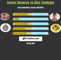 Carlos Cisneros vs Alex Zendejas h2h player stats