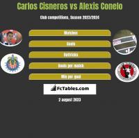 Carlos Cisneros vs Alexis Conelo h2h player stats