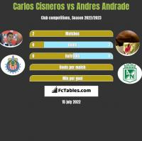 Carlos Cisneros vs Andres Andrade h2h player stats