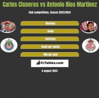 Carlos Cisneros vs Antonio Rios Martinez h2h player stats