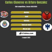 Carlos Cisneros vs Arturo Gonzalez h2h player stats