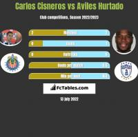Carlos Cisneros vs Aviles Hurtado h2h player stats