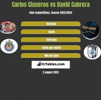 Carlos Cisneros vs David Cabrera h2h player stats