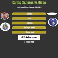 Carlos Cisneros vs Diego h2h player stats