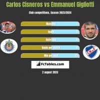 Carlos Cisneros vs Emmanuel Gigliotti h2h player stats