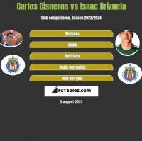 Carlos Cisneros vs Isaac Brizuela h2h player stats