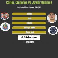Carlos Cisneros vs Javier Guemez h2h player stats