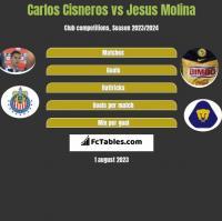 Carlos Cisneros vs Jesus Molina h2h player stats