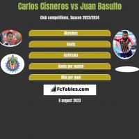 Carlos Cisneros vs Juan Basulto h2h player stats