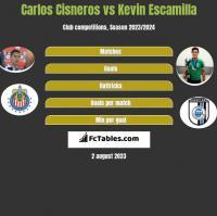 Carlos Cisneros vs Kevin Escamilla h2h player stats
