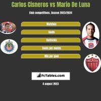 Carlos Cisneros vs Mario De Luna h2h player stats