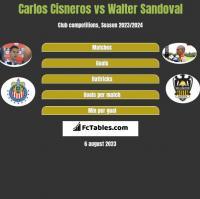 Carlos Cisneros vs Walter Sandoval h2h player stats
