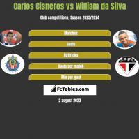 Carlos Cisneros vs William da Silva h2h player stats
