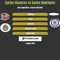 Carlos Cisneros vs Carlos Rodriguez h2h player stats