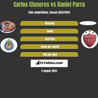 Carlos Cisneros vs Daniel Parra h2h player stats