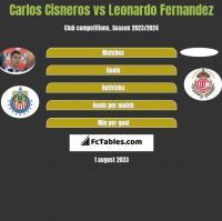 Carlos Cisneros vs Leonardo Fernandez h2h player stats
