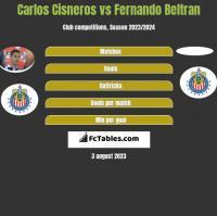 Carlos Cisneros vs Fernando Beltran h2h player stats