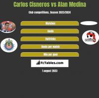 Carlos Cisneros vs Alan Medina h2h player stats