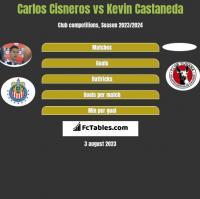 Carlos Cisneros vs Kevin Castaneda h2h player stats