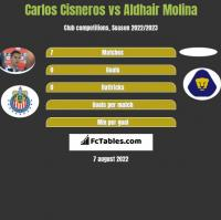 Carlos Cisneros vs Aldhair Molina h2h player stats